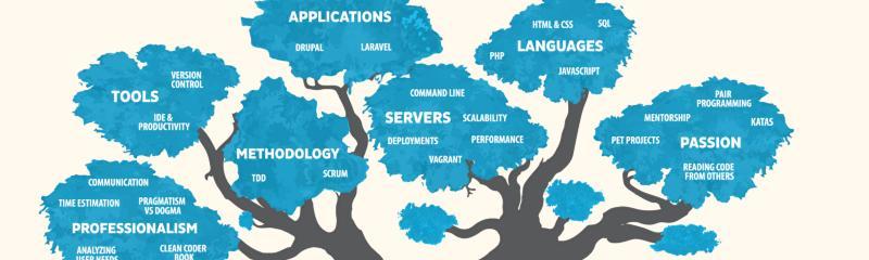 web-skills-tree
