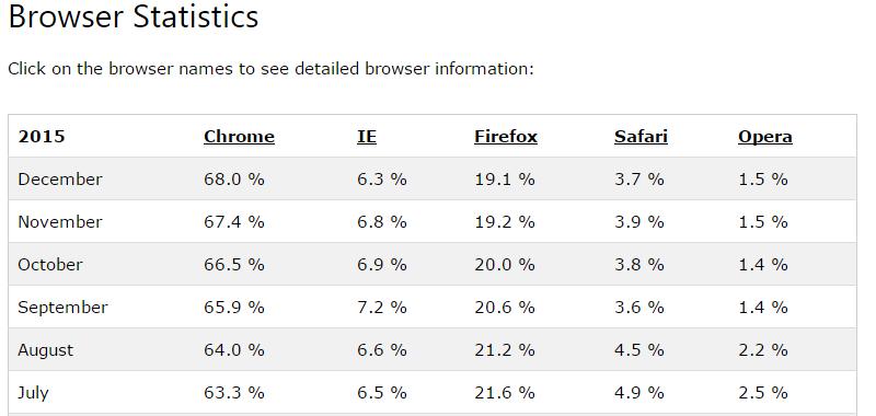 browser-stat-2015